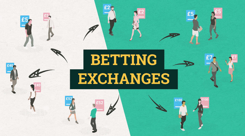 Betting Exchange – Sure Bets – Its Meaning and Operation